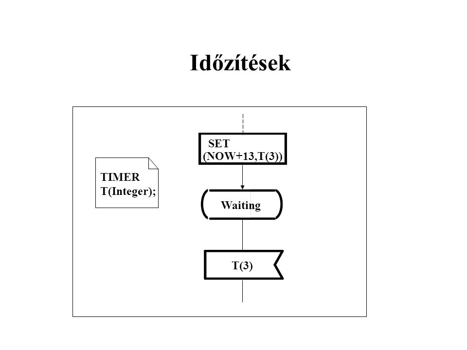 TIMER T(Integer); SET (NOW+13,T(3)) Waiting T(3) Időzítések