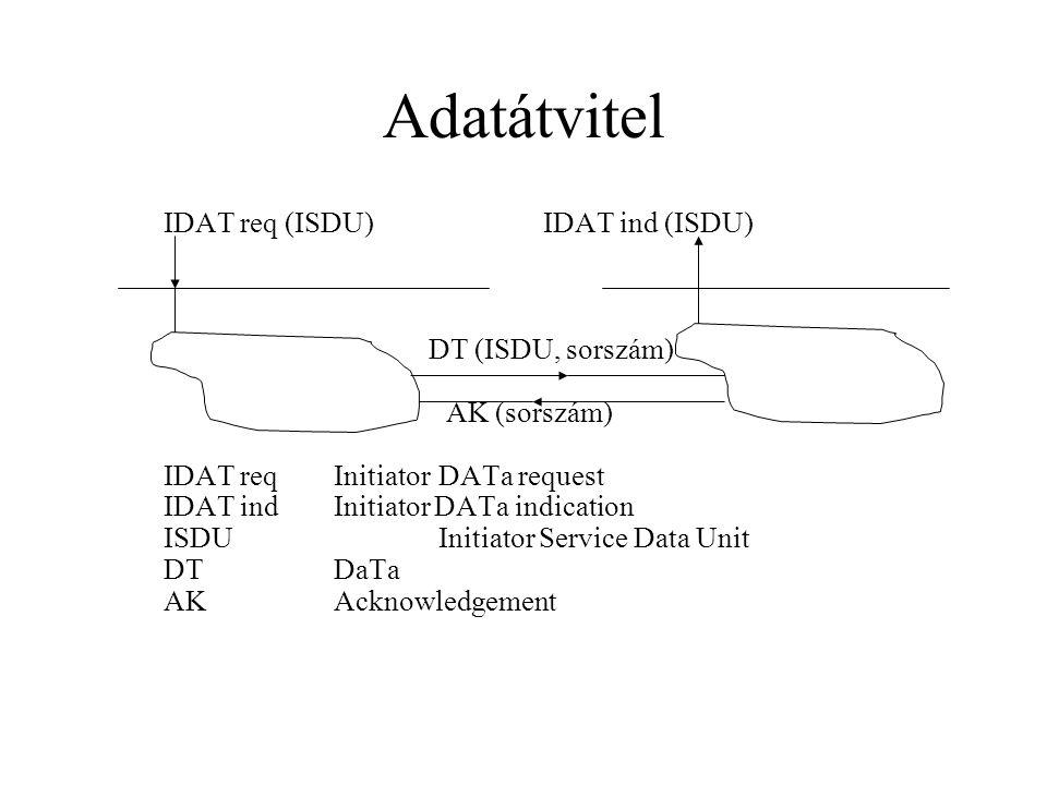 Adatátvitel IDAT req (ISDU)IDAT ind (ISDU) DT (ISDU, sorszám) AK (sorszám) IDAT reqInitiatorDATa request IDAT indInitiator DATa indication ISDUInitiator Service Data Unit DTDaTa AKAcknowledgement