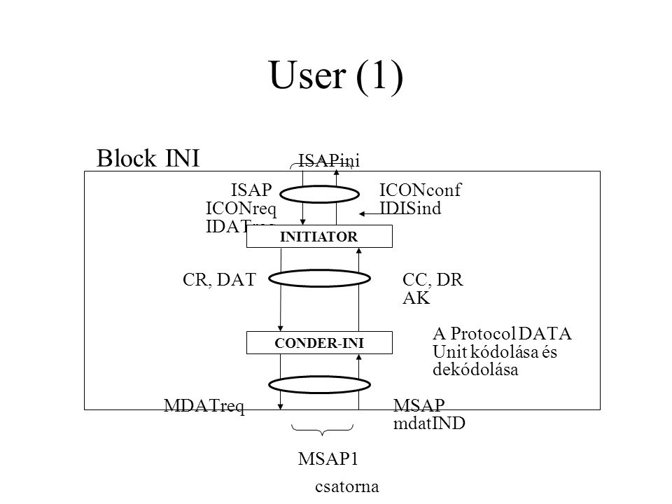 User (1) Block INI ISAPini ISAP ICONconf ICONreq IDISind IDATreq CR, DATIPDU CC, DR AK A Protocol DATA Unit kódolása és dekódolása MDATreq MSAP mdatIND MSAP1 csatorna INITIATOR CONDER-INI