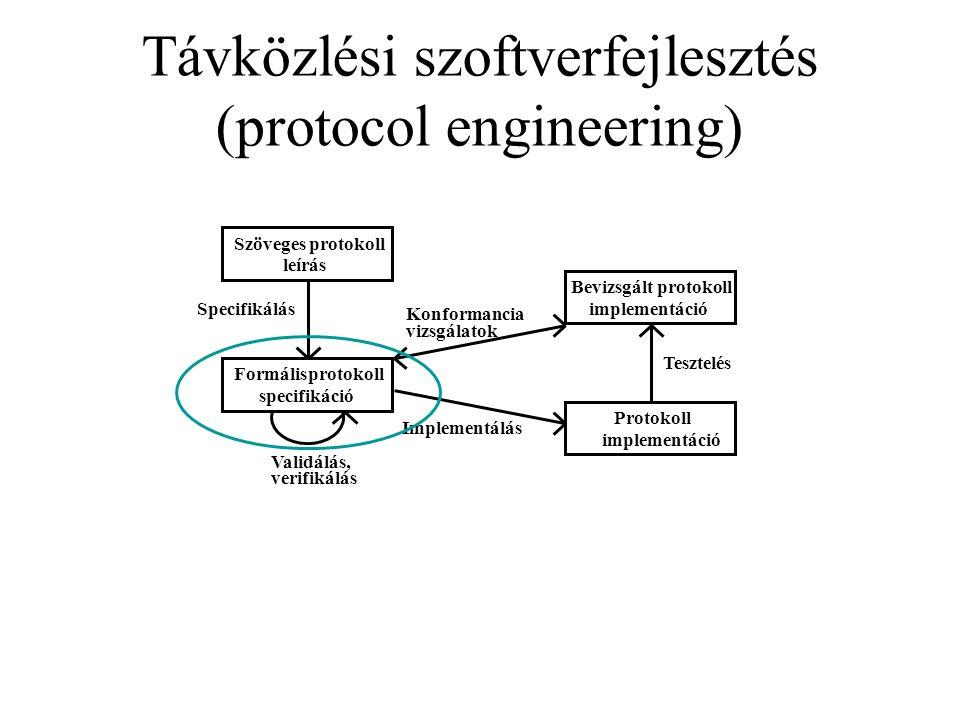 Távközlési szoftverfejlesztés (protocol engineering) Szöveges protokoll leírás Specifikálás Formálisprotokoll specifikáció Validálás, verifikálás Konformancia vizsgálatok Implementálás Bevizsgált protokoll implementáció Protokoll implementáció Tesztelés
