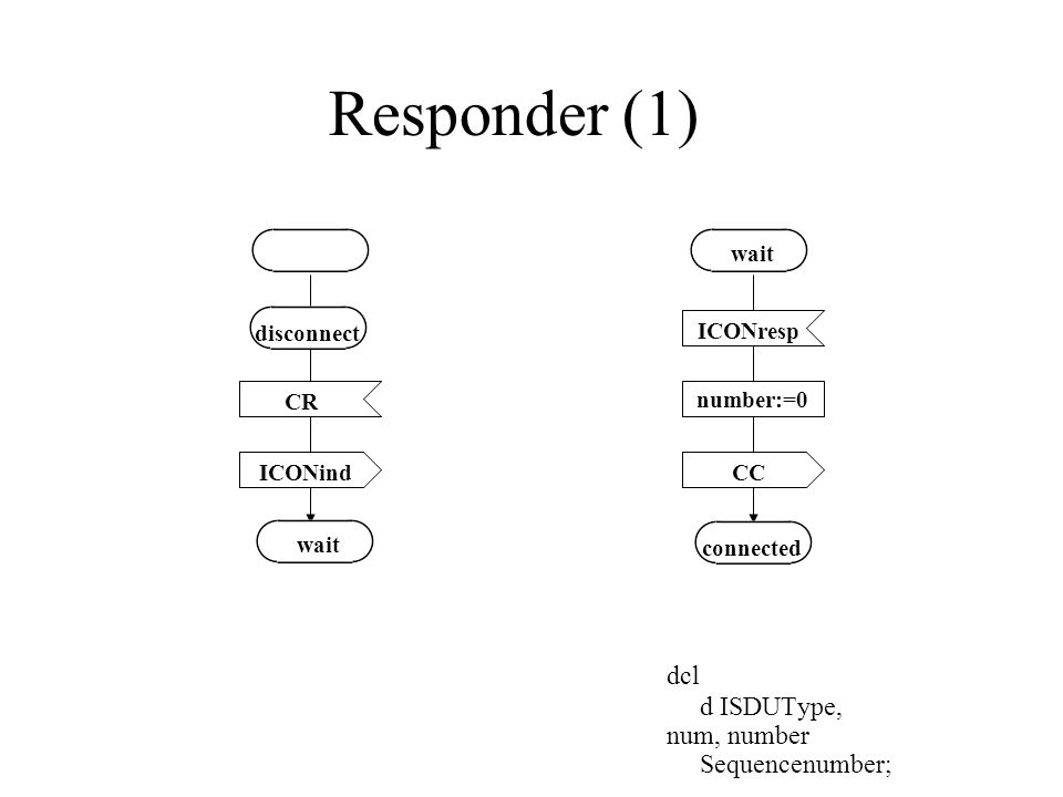 number:=0 Responder (1) dcl d ISDUType, num, number Sequencenumber; CR ICONind ICONresp CC wait disconnect connected wait
