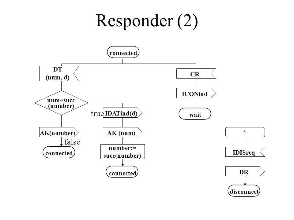 Responder (2) true false num=succ (number) * number:= succ(number) CR DT (num, d) ICONind IDISreq DR IDATind(d) AK (num)AK(number) connected wait connected disconnect