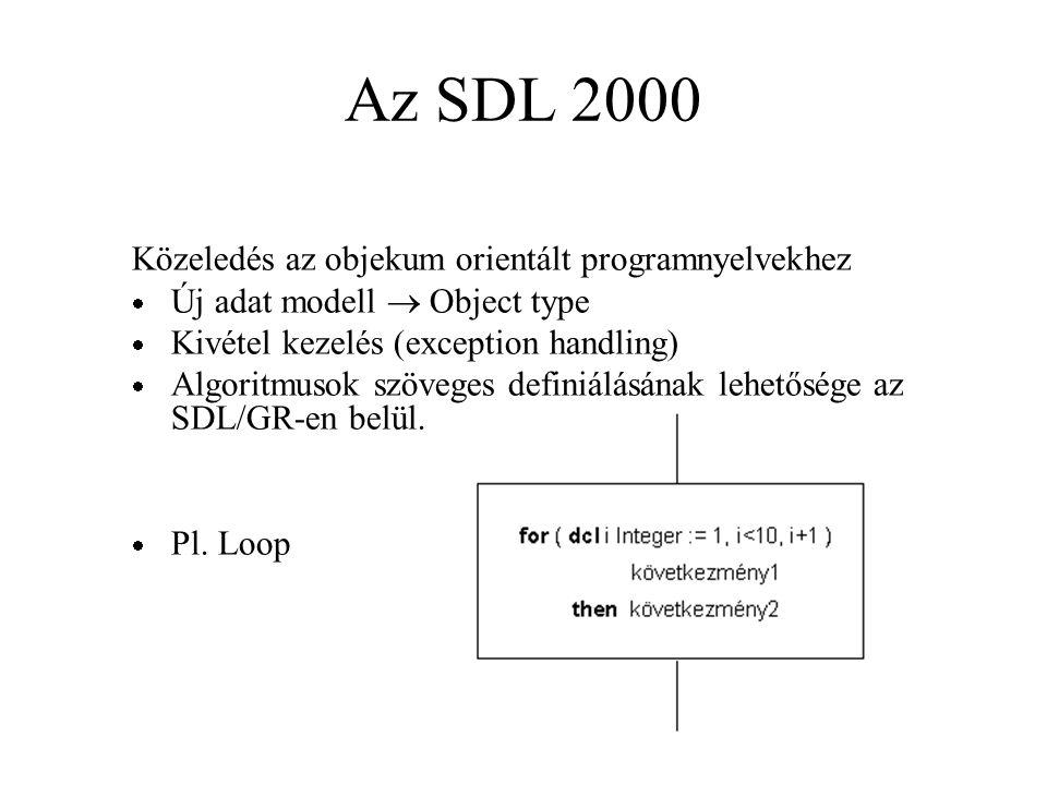 Az SDL 2000 Közeledés az objekum orientált programnyelvekhez  Új adat modell  Object type  Kivétel kezelés (exception handling)  Algoritmusok szöveges definiálásának lehetősége az SDL/GR-en belül.