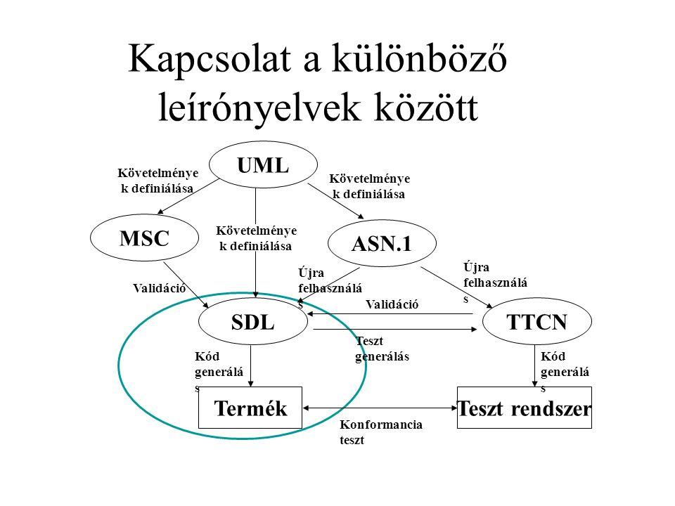 Kapcsolat a különböző leírónyelvek között UML TTCN ASN.1 SDL MSC TermékTeszt rendszer Követelménye k definiálása Újra felhasználá s Validáció Teszt generálás Konformancia teszt Kód generálá s Követelménye k definiálása Újra felhasználá s Kód generálá s Validáció