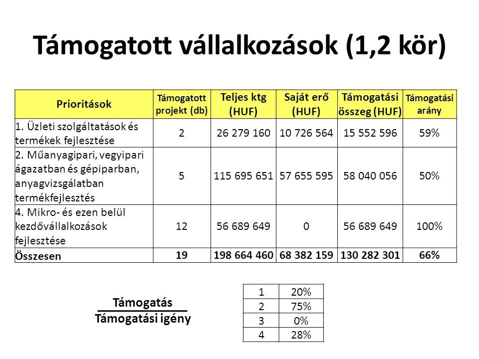 Támogatott vállalkozások (1,2 kör) Prioritások Támogatott projekt (db) Teljes ktg (HUF) Saját erő (HUF) Támogatási összeg (HUF) Támogatási arány 1.