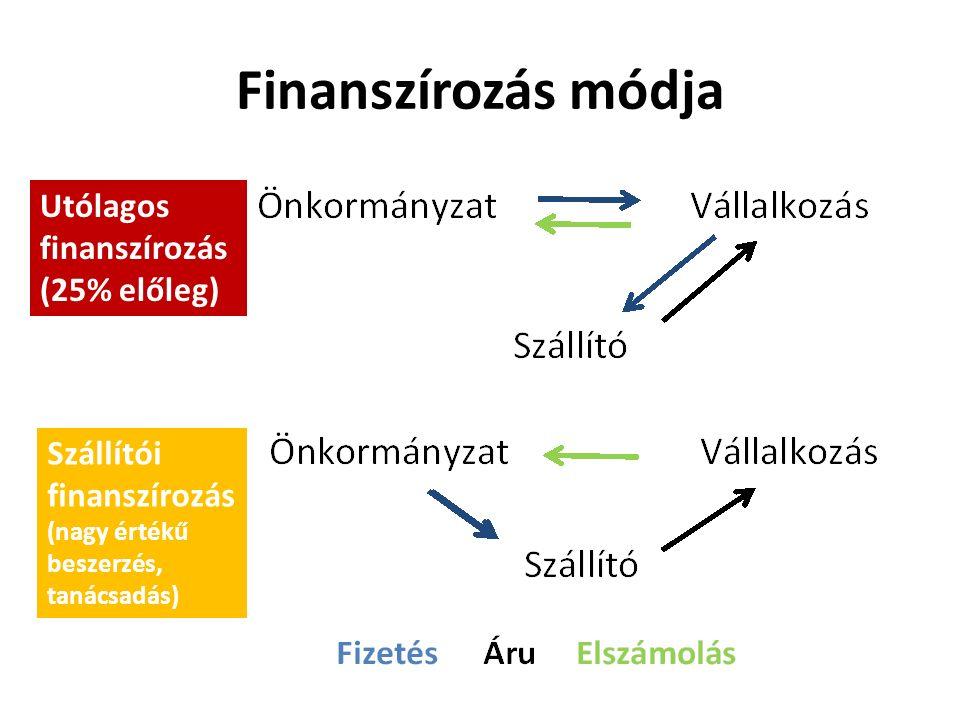 Finanszírozás módja Utólagos finanszírozás (25% előleg) Szállítói finanszírozás (nagy értékű beszerzés, tanácsadás)