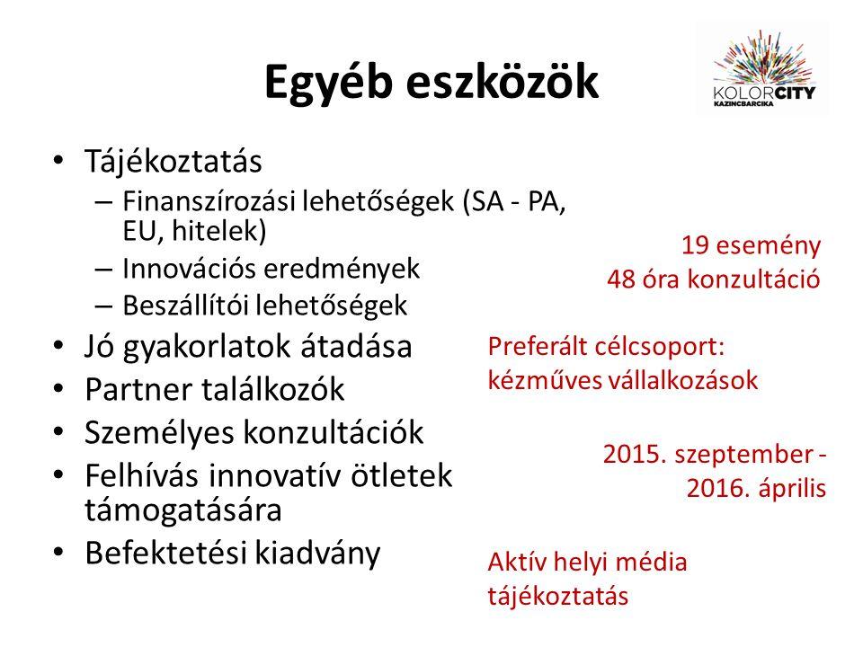 Egyéb eszközök Tájékoztatás – Finanszírozási lehetőségek (SA - PA, EU, hitelek) – Innovációs eredmények – Beszállítói lehetőségek Jó gyakorlatok átadása Partner találkozók Személyes konzultációk Felhívás innovatív ötletek támogatására Befektetési kiadvány Preferált célcsoport: kézműves vállalkozások 19 esemény 48 óra konzultáció 2015.