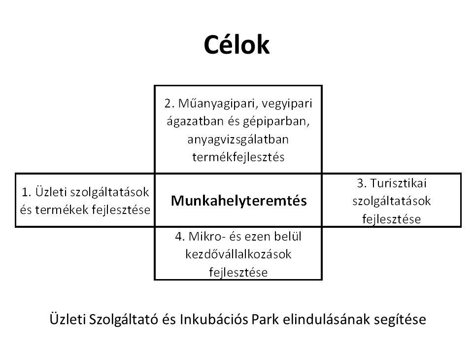 Célok Üzleti Szolgáltató és Inkubációs Park elindulásának segítése