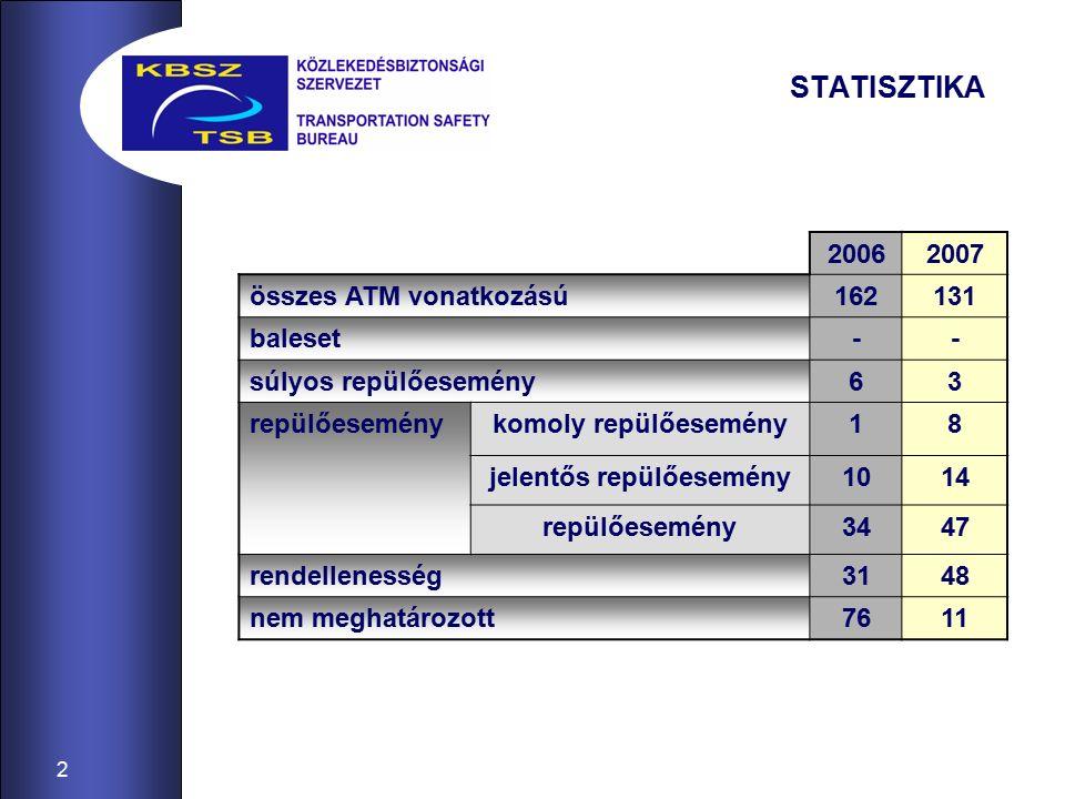 2 STATISZTIKA 20062007 összes ATM vonatkozású162131 baleset-- súlyos repülőesemény63 repülőeseménykomoly repülőesemény18 jelentős repülőesemény1014 repülőesemény3447 rendellenesség3148 nem meghatározott7611
