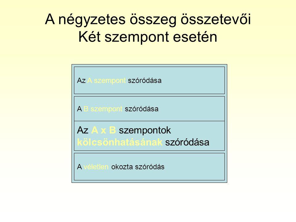 A négyzetes összeg összetevői Három szempont esetén Az A szempont szóródása A véletlen okozta szóródás A B szempont szóródása A szempontok (A, B, C) kölcsönhatásainak szóródása A C szempont szóródása