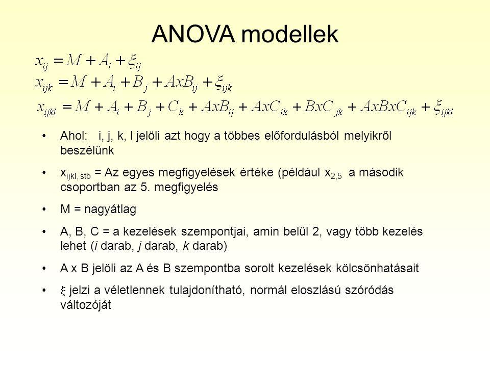 """Háromszempontos ANOVA tábla - A,B és C jelzi a 3 szempontot, - """"a , """"b és """"c darab kezeléssel, - n megfigyeléssel kezelésenként (cellánkénti elemszám, a példában mindenütt azonos…)."""