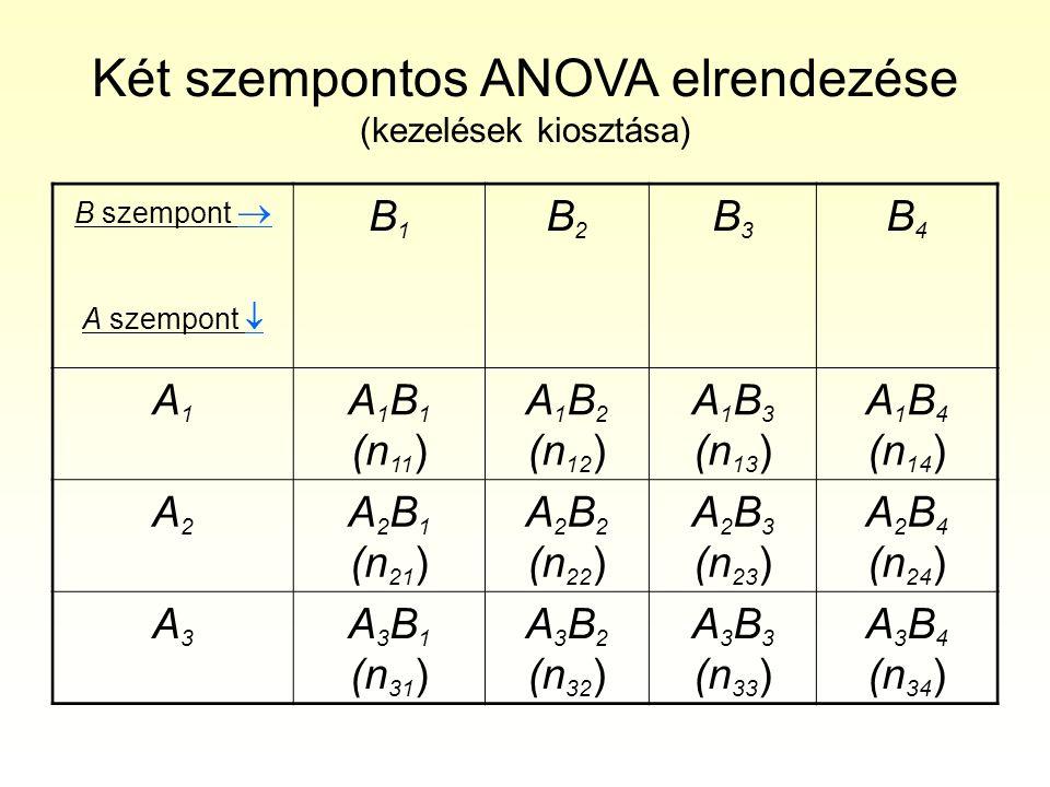 Repeated measures ANOVA (within subjects SS) Az önkontrollos kisérletezésnek esete is ide tartozik, amikor minden egyes kisérleti alanyon több mérést végeznek, és a kisérleti kezelések (szempontok) egy része az egyes alanyokon végzett több mérésre vonatkozik.
