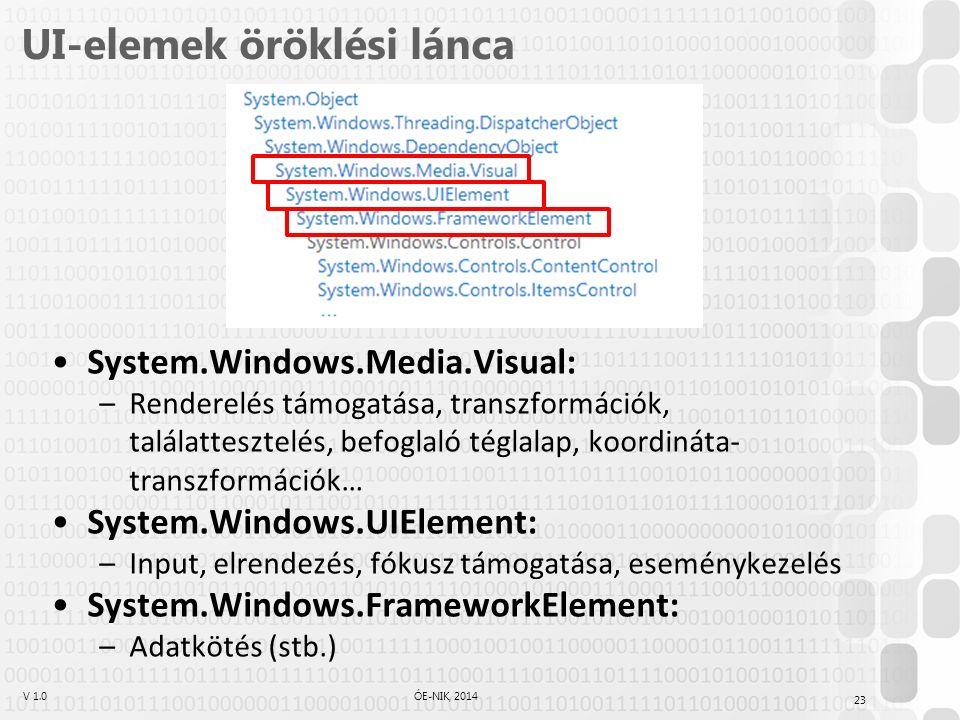 V 1.0ÓE-NIK, 2014 UI-elemek öröklési lánca System.Windows.Media.Visual: –Renderelés támogatása, transzformációk, találattesztelés, befoglaló téglalap, koordináta- transzformációk… System.Windows.UIElement: –Input, elrendezés, fókusz támogatása, eseménykezelés System.Windows.FrameworkElement: –Adatkötés (stb.) 23