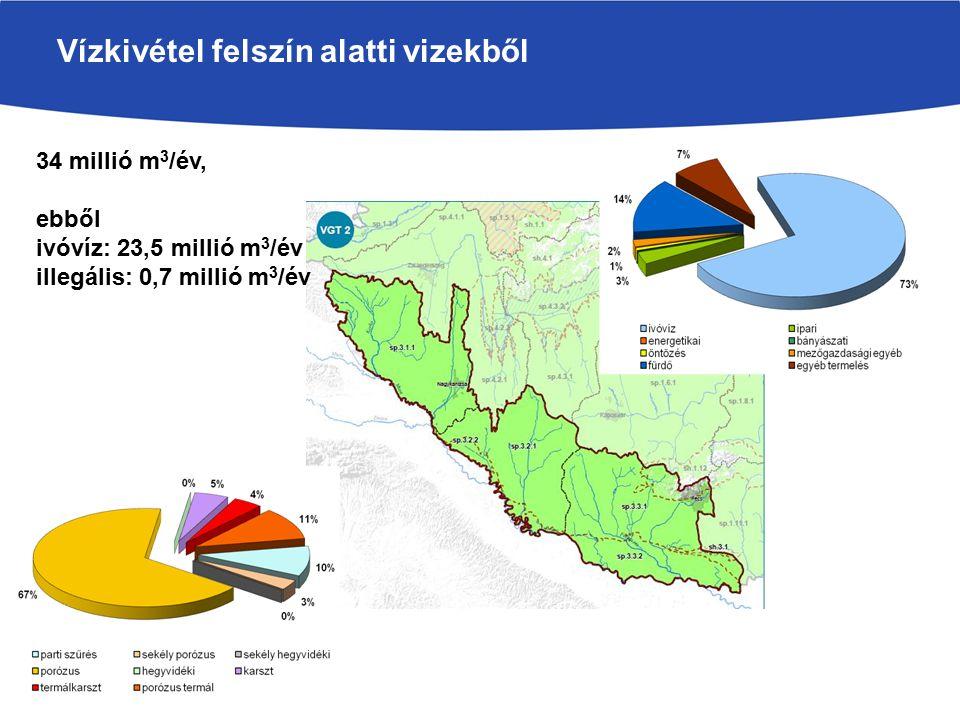 Vízkivétel felszín alatti vizekből 34 millió m 3 /év, ebből ivóvíz: 23,5 millió m 3 /év illegális: 0,7 millió m 3 /év