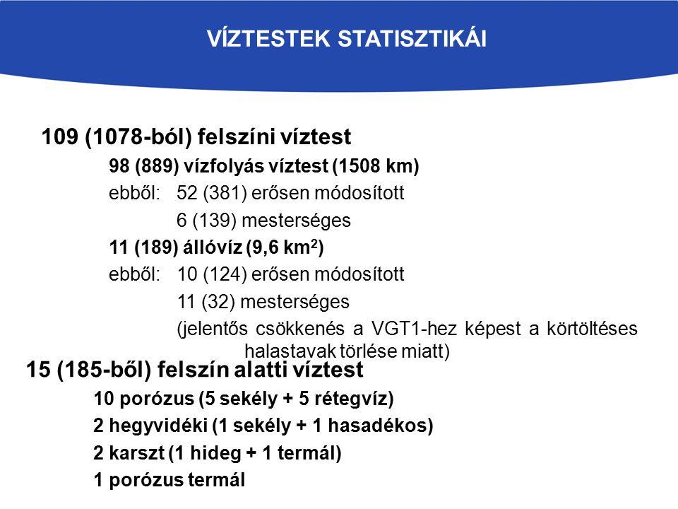 VÍZTESTEK STATISZTIKÁI 109 (1078-ból) felszíni víztest 98 (889) vízfolyás víztest (1508 km) ebből: 52 (381) erősen módosított 6 (139) mesterséges 11 (189) állóvíz (9,6 km 2 ) ebből: 10 (124) erősen módosított 11 (32) mesterséges (jelentős csökkenés a VGT1-hez képest a körtöltéses halastavak törlése miatt) 15 (185-ből) felszín alatti víztest 10 porózus (5 sekély + 5 rétegvíz) 2 hegyvidéki (1 sekély + 1 hasadékos) 2 karszt (1 hideg + 1 termál) 1 porózus termál