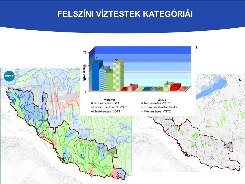 Vízkivételek a vízhasználat célja szerinti megoszlása Országos: Felszíni vízkivételek: 5,4 km 3 /év = 171,4 m 3 /s Q aug80 = 2184 m 3 /s, ebből hazai keletkezés 45,7 m 3 /s 55% ökológia, 45% hasznosítható Felszíni vízkivételek a vízhasználat célja szerint Dráva rvgy: Felszíni vízkivételek: 0,018 km 3 /év = 0,59 m 3 /s Q aug80 = 428 m 3 /s, ebből hazai keletkezés 3,2 m 3 /s