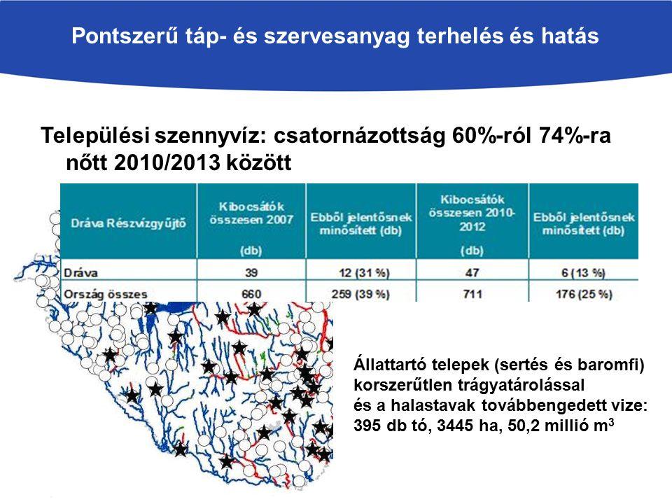 Pontszerű táp- és szervesanyag terhelés és hatás Települési szennyvíz: csatornázottság 60%-ról 74%-ra nőtt 2010/2013 között Állattartó telepek (sertés és baromfi) korszerűtlen trágyatárolással és a halastavak továbbengedett vize: 395 db tó, 3445 ha, 50,2 millió m 3