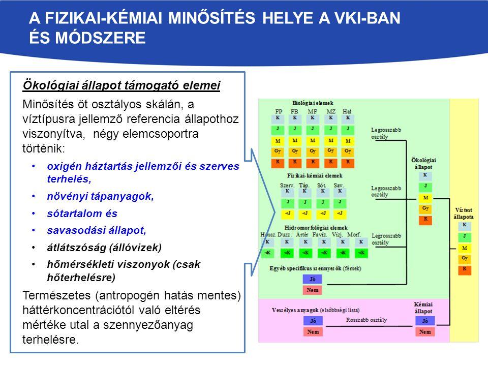 VGT2 KÖTELEZŐ ALAP INTÉZKEDÉSEK EU Irányelvek Horizontális irányelvek A környezetszennyezés integrált megelőzése és csökkentése (IPPC 96/61/EC, 2008/1/EC) ill.