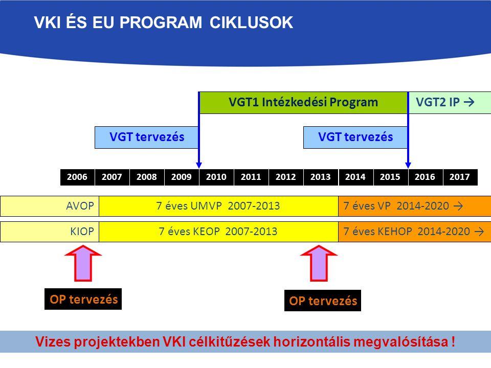 VKI ÉS EU PROGRAM CIKLUSOK 200620072008201720162015201420132012201120102009 7 éves UMVP 2007-20137 éves VP 2014-2020 →AVOP OP tervezés VGT tervezés OP tervezés VGT tervezés VGT1 Intézkedési Program VGT2 IP → Vizes projektekben VKI célkitűzések horizontális megvalósítása .