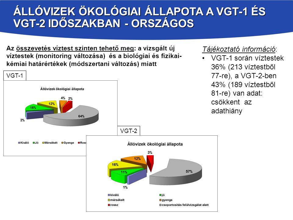 VÍZFOLYÁSOK ÖKOLÓGIAI ÁLLAPOTA A VGT-1 ÉS VGT-2 IDŐSZAKBAN - ORSZÁGOS Tájékoztató információ: kb.