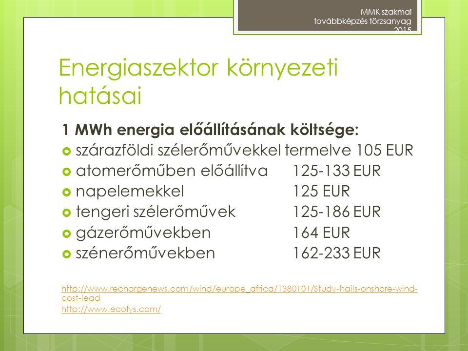Energiaszektor környezeti hatásai 1 MWh energia előállításának költsége:  szárazföldi szélerőművekkel termelve 105 EUR  atomerőműben előállítva 125-
