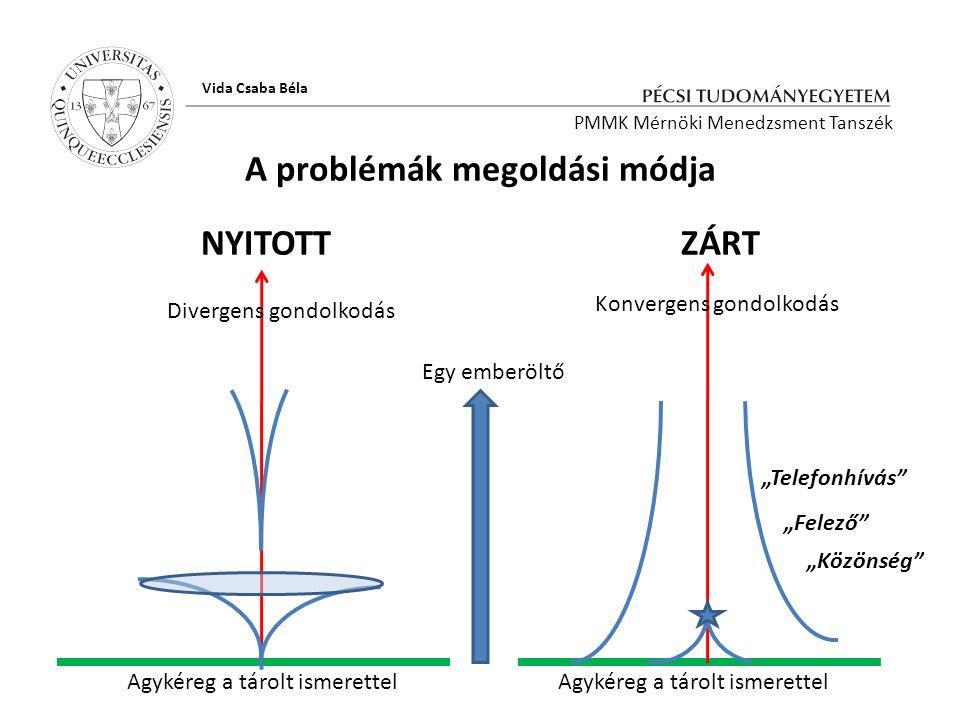 Hálótervi részlet a a SPIDER programmal készült PMMK Mérnöki Menedzsment Tanszék Vida Csaba Béla