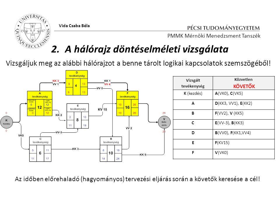 PMMK Mérnöki Menedzsment Tanszék Vida Csaba Béla Közvetlen ELŐZŐKVizsgált tevékenység –A C(KK3), D(VV0)B –C A(KK3,VV1)D A(KK2), C(VV-3)E D(KK1, VV4), B(VV2), E(KV15) F B(KK5), F(VK0)V (befejezés) 2.A hálórajz döntéselméleti vizsgálata A hálórajz létrehozható csak a megelőzők keresése által is.