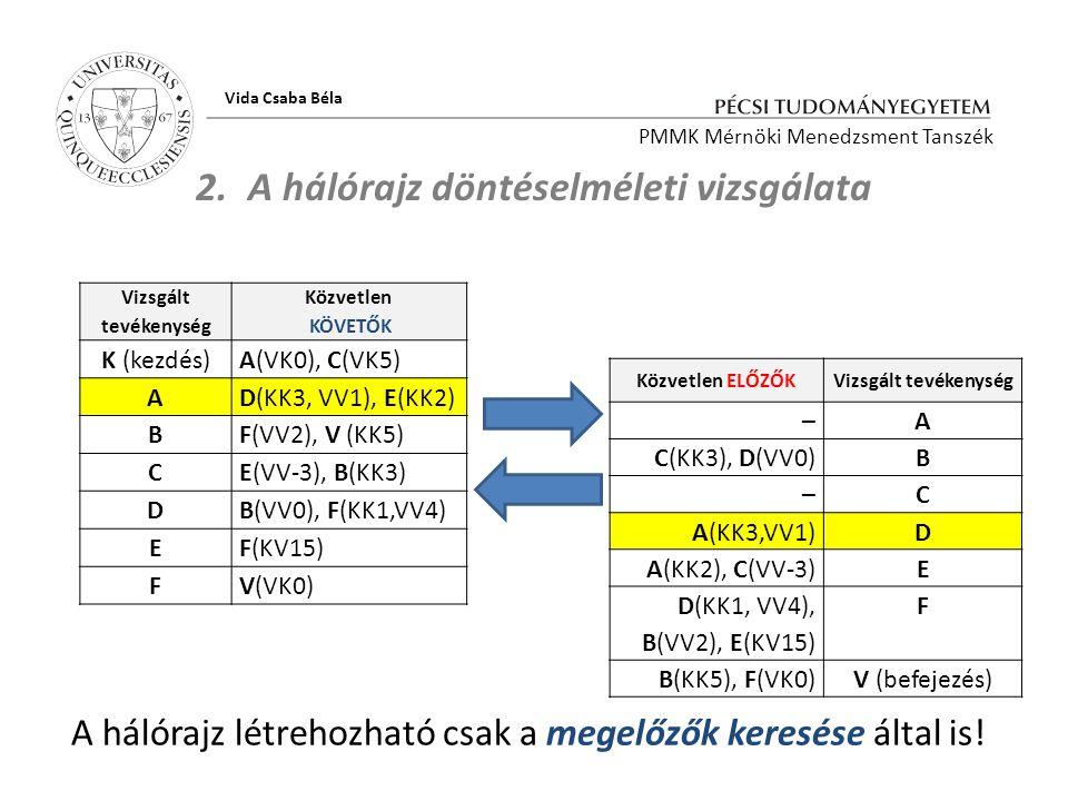 PMMK Mérnöki Menedzsment Tanszék Vida Csaba Béla Közvetlen ELŐZŐKVizsgált tevékenység –A C(KK3), D(VV0)B –C A(KK3,VV1)D A(KK2), C(VV-3)E D(KK1, VV4),