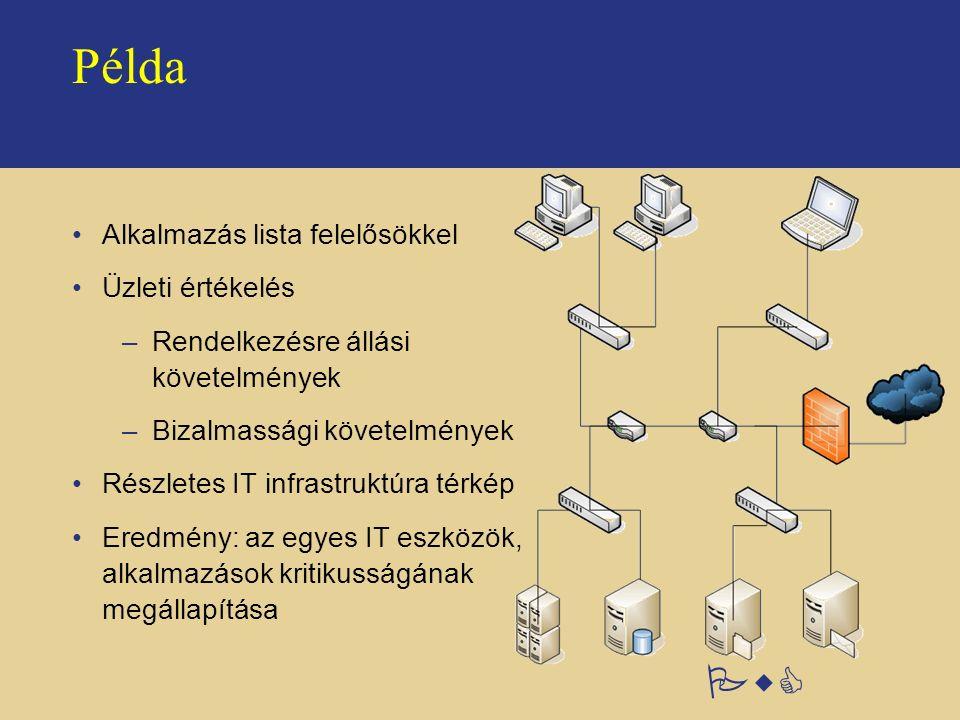 PwC Példa Alkalmazás lista felelősökkel Üzleti értékelés –Rendelkezésre állási követelmények –Bizalmassági követelmények Részletes IT infrastruktúra t