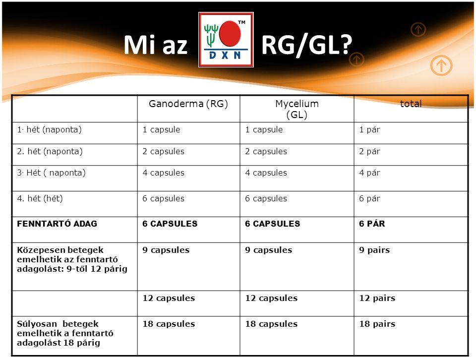 Ganoderma (RG)Mycelium (GL) total 1. hét (naponta)1 capsule 1 pár 2. hét (naponta)2 capsules 2 pár 3. Hét ( naponta)4 capsules 4 pár 4. hét (hét)6 cap