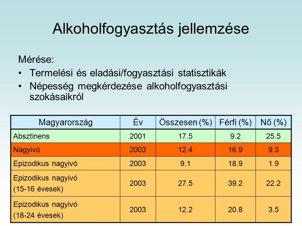 Alkoholfogyasztás jellemzése Mérése: Termelési és eladási/fogyasztási statisztikák Népesség megkérdezése alkoholfogyasztási szokásaikról MagyarországÉvÖsszesen (%)Férfi (%)Nő (%) Absztinens200117.59.225.5 Nagyivó200312.416.99.3 Epizodikus nagyivó20039.118.91.9 Epizodikus nagyivó (15-16 évesek) 200327.539.222.2 Epizodikus nagyivó (18-24 évesek) 200312.220.83.5