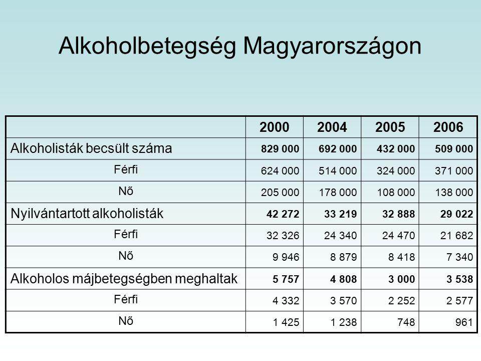 Alkoholbetegség Magyarországon 2000200420052006 Alkoholisták becsült száma 829 000692 000432 000509 000 Férfi 624 000514 000324 000371 000 Nő 205 000178 000108 000138 000 Nyilvántartott alkoholisták 42 27233 21932 88829 022 Férfi 32 32624 34024 47021 682 Nő 9 9468 8798 4187 340 Alkoholos májbetegségben meghaltak 5 7574 8083 0003 538 Férfi 4 3323 5702 2522 577 Nő 1 4251 238748961