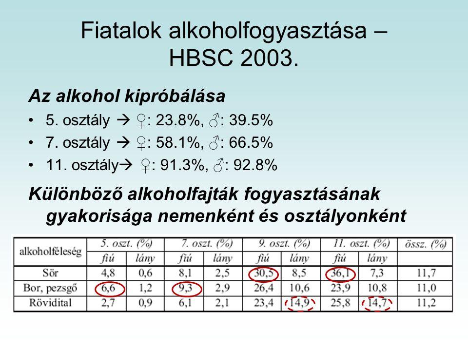 Fiatalok alkoholfogyasztása – HBSC 2003.Az alkohol kipróbálása 5.