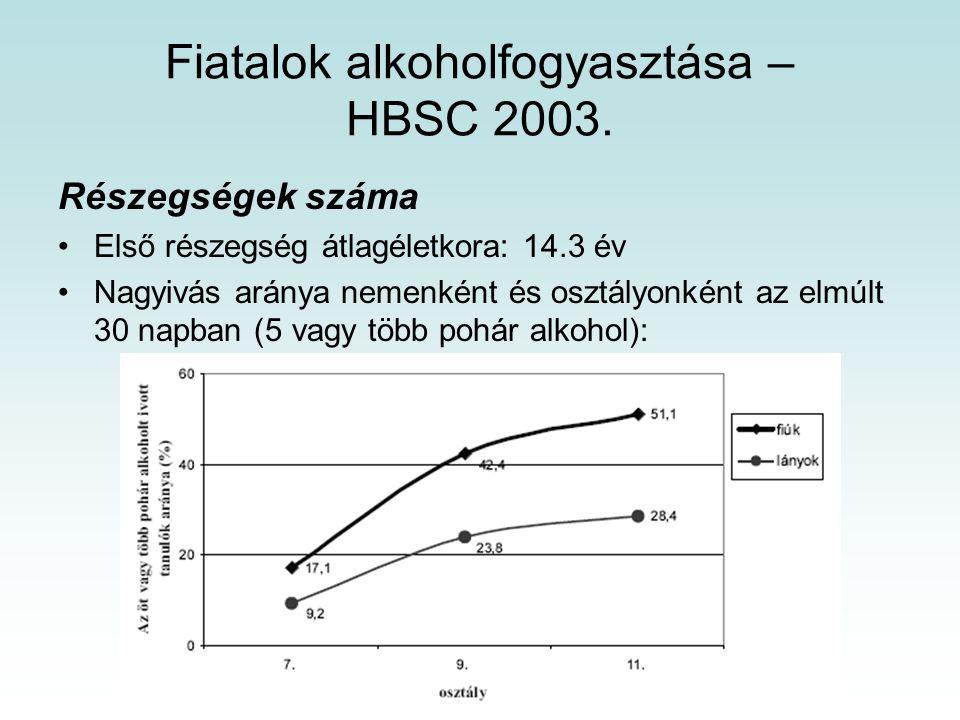 Fiatalok alkoholfogyasztása – HBSC 2003.