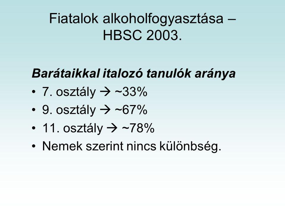 Barátaikkal italozó tanulók aránya 7.osztály  ~33% 9.