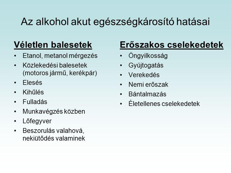 Az alkohol akut egészségkárosító hatásai Véletlen balesetek Etanol, metanol mérgezés Közlekedési balesetek (motoros jármű, kerékpár) Elesés Kihűlés Fulladás Munkavégzés közben Lőfegyver Beszorulás valahová, nekiütődés valaminek Erőszakos cselekedetek Öngyilkosság Gyújtogatás Verekedés Nemi erőszak Bántalmazás Életellenes cselekedetek