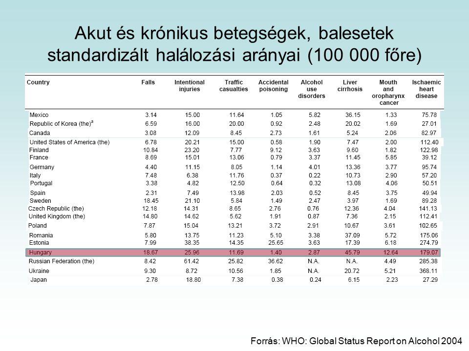 Akut és krónikus betegségek, balesetek standardizált halálozási arányai (100 000 főre) Forrás: WHO: Global Status Report on Alcohol 2004