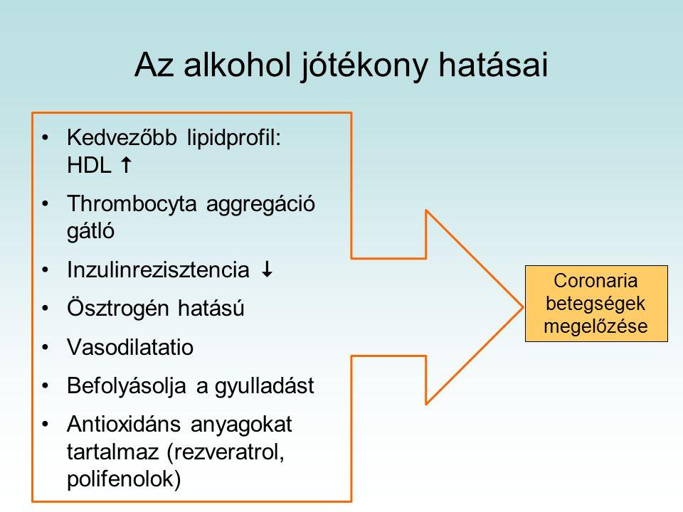 Az alkohol jótékony hatásai Kedvezőbb lipidprofil: HDL  Thrombocyta aggregáció gátló Inzulinrezisztencia  Ösztrogén hatású Vasodilatatio Befolyásolja a gyulladást Antioxidáns anyagokat tartalmaz (rezveratrol, polifenolok) Coronaria betegségek megelőzése
