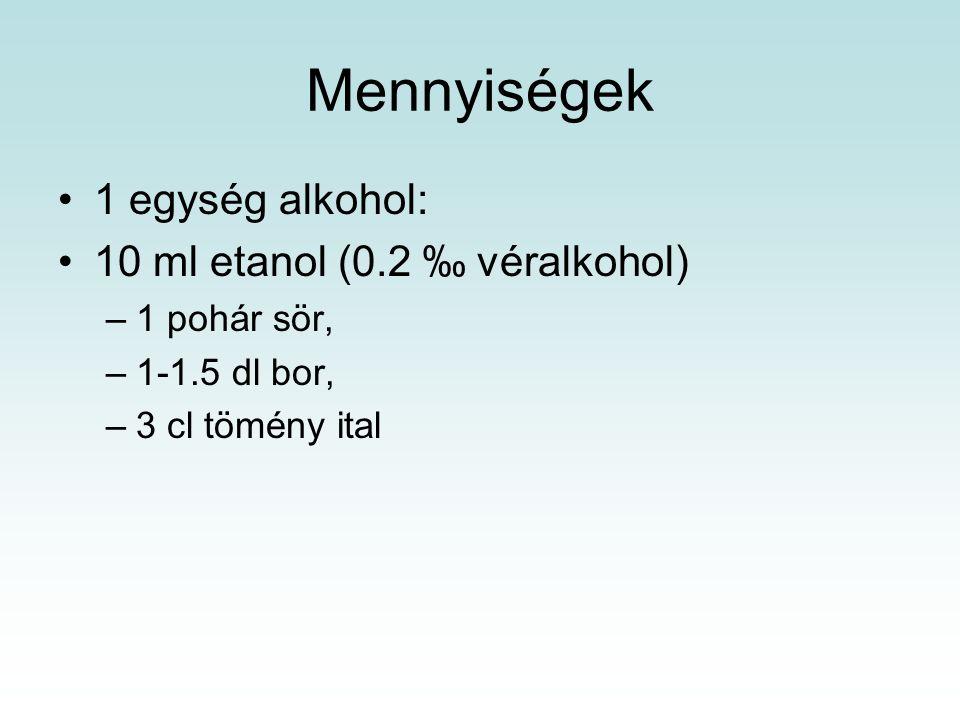 Fiatalok alkoholfogyasztása – ESPAD 16 évesek Alkoholfogyasztás prevalenciája  mindkét nemben.