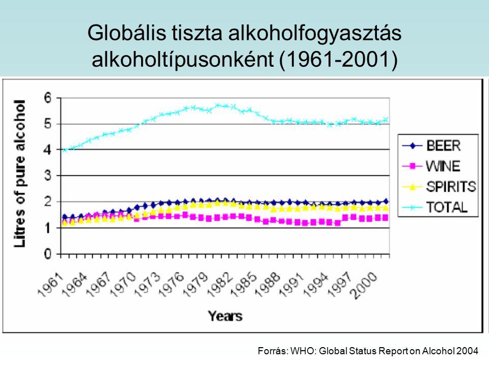 Globális tiszta alkoholfogyasztás alkoholtípusonként (1961-2001) Forrás: WHO: Global Status Report on Alcohol 2004