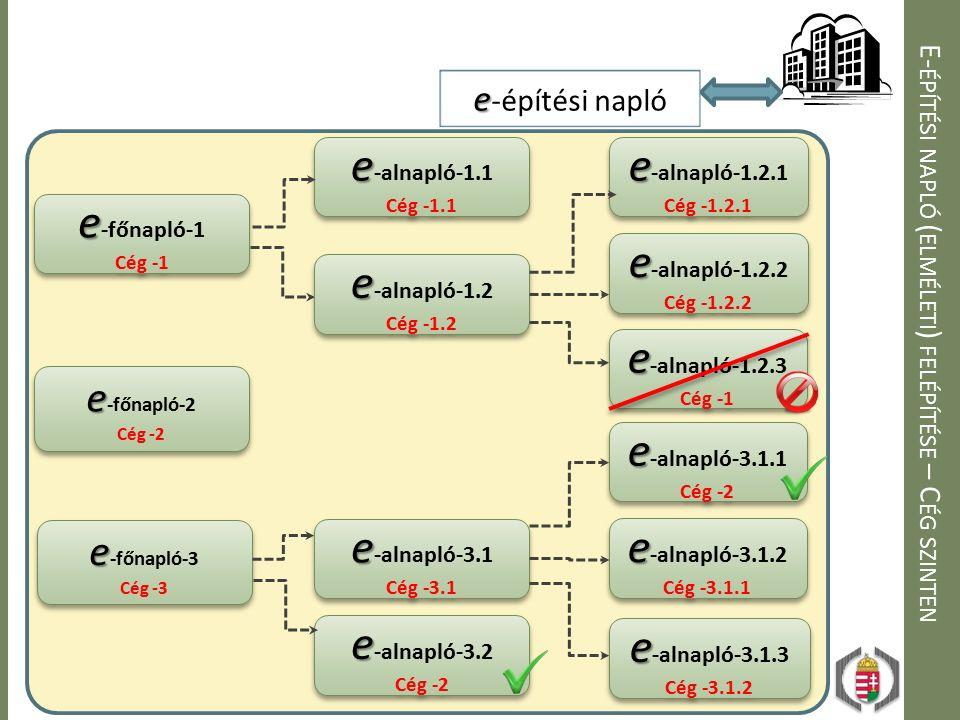 E- ÉPÍTÉSI NAPLÓ ( ELMÉLETI ) FELÉPÍTÉSE – C ÉG SZINTEN e e -főnapló-1 Cég -1 e e -főnapló-1 Cég -1 e e -főnapló-2 Cég -2 e e -főnapló-2 Cég -2 e e -é