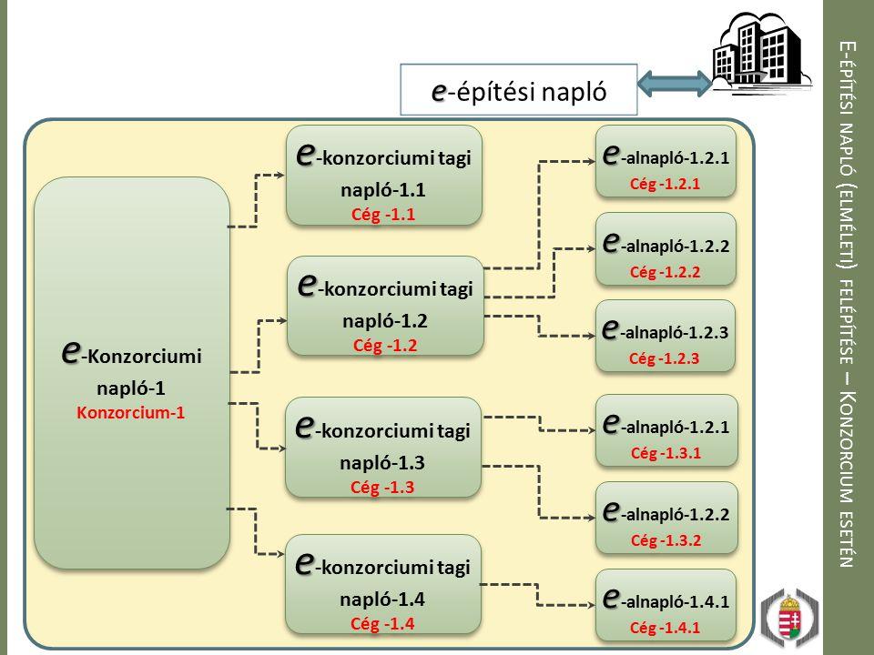 E- ÉPÍTÉSI NAPLÓ ( ELMÉLETI ) FELÉPÍTÉSE – K ONZORCIUM ESETÉN e e -Konzorciumi napló-1 Konzorcium-1 e e -Konzorciumi napló-1 Konzorcium-1 e e -építési napló e e -konzorciumi tagi napló-1.1 Cég -1.1 e e -konzorciumi tagi napló-1.1 Cég -1.1 e e -alnapló-1.2.1 Cég -1.2.1 e e -alnapló-1.2.1 Cég -1.2.1 e e -alnapló-1.2.2 Cég -1.2.2 e e -alnapló-1.2.2 Cég -1.2.2 e e -alnapló-1.2.3 Cég -1.2.3 e e -alnapló-1.2.3 Cég -1.2.3 e e -konzorciumi tagi napló-1.2 Cég -1.2 e e -konzorciumi tagi napló-1.2 Cég -1.2 e e -konzorciumi tagi napló-1.3 Cég -1.3 e e -konzorciumi tagi napló-1.3 Cég -1.3 e e -alnapló-1.2.1 Cég -1.3.1 e e -alnapló-1.2.1 Cég -1.3.1 e e -alnapló-1.2.2 Cég -1.3.2 e e -alnapló-1.2.2 Cég -1.3.2 e e -alnapló-1.4.1 Cég -1.4.1 e e -alnapló-1.4.1 Cég -1.4.1 e e -konzorciumi tagi napló-1.4 Cég -1.4 e e -konzorciumi tagi napló-1.4 Cég -1.4