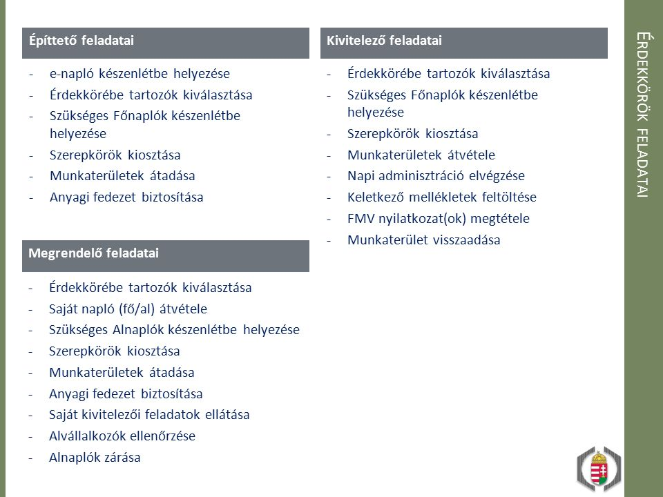 E LÉRHETŐ ÉLES ÉS DEMÓ ALKALMAZÁSI FELÜLETEK Elérhető éles alkalmazások Általános építmények Sajátos: Vízépítési létesítmények Sajátos: Energetikai létesítmények Sajátos: Közlekedési létesítmények Sajátos: Hírközlési létesítmények Demó felületek Általános építmények DEMÓ Közlekedési létesítmények DEMÓ TESZT