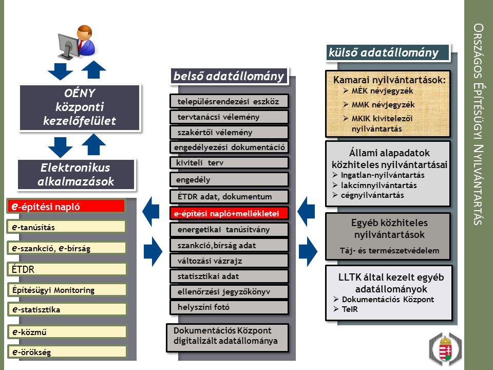 O RSZÁGOS É PÍTÉSÜGYI N YILVÁNTARTÁS belső adatállomány külső adatállomány Elektronikus alkalmazások e -építési napló e -tanúsítás e -szankció, e -bírság Építésügyi Monitoring ÉTDR e -statisztika OÉNY központi kezelőfelület statisztikai adat településrendezési eszköz tervtanácsi vélemény szakértői vélemény engedélyezési dokumentáció kiviteli terv engedély ÉTDR adat, dokumentum e-építési napló+mellékletei energetikai tanúsítvány változási vázrajz ellenőrzési jegyzőkönyv helyszíni fotó szankció,bírság adat Dokumentációs Központ digitalizált adatállománya Kamarai nyilvántartások:  MÉK névjegyzék  MMK névjegyzék  MKIK kivitelezői nyilvántartás Kamarai nyilvántartások:  MÉK névjegyzék  MMK névjegyzék  MKIK kivitelezői nyilvántartás Állami alapadatok közhiteles nyilvántartásai  Ingatlan-nyilvántartás  lakcímnyilvántartás  cégnyilvántartás Állami alapadatok közhiteles nyilvántartásai  Ingatlan-nyilvántartás  lakcímnyilvántartás  cégnyilvántartás Egyéb közhiteles nyilvántartások Táj- és természetvédelem Egyéb közhiteles nyilvántartások Táj- és természetvédelem LLTK által kezelt egyéb adatállományok  Dokumentációs Központ  TeIR LLTK által kezelt egyéb adatállományok  Dokumentációs Központ  TeIR e -közmű e -örökség
