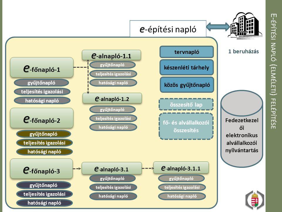 E- ÉPÍTÉSI NAPLÓ ( ELMÉLETI ) FELÉPÍTÉSE e e -főnapló-1 e e -alnapló-1.2 e e -alnapló-1.1 e e -alnapló-3.1.1 e e -alnapló-3.1 e e -főnapló-2 e e -főnapló-3 összesítő lap készenléti tárhely tervnapló fő- és alvállalkozói összesítés Fedezetkezel ői elektronikus alvállalkozói nyilvántartás 1 beruházás e e -építési napló gyűjtőnapló teljesítés igazolási hatósági napló gyűjtőnapló teljesítés igazolási hatósági napló gyűjtőnapló teljesítés igazolási hatósági napló gyűjtőnapló teljesítés igazolási hatósági napló gyűjtőnapló teljesítés igazolási hatósági napló gyűjtőnapló teljesítés igazolási hatósági napló gyűjtőnapló teljesítés igazolási hatósági napló közös gyűjtőnapló