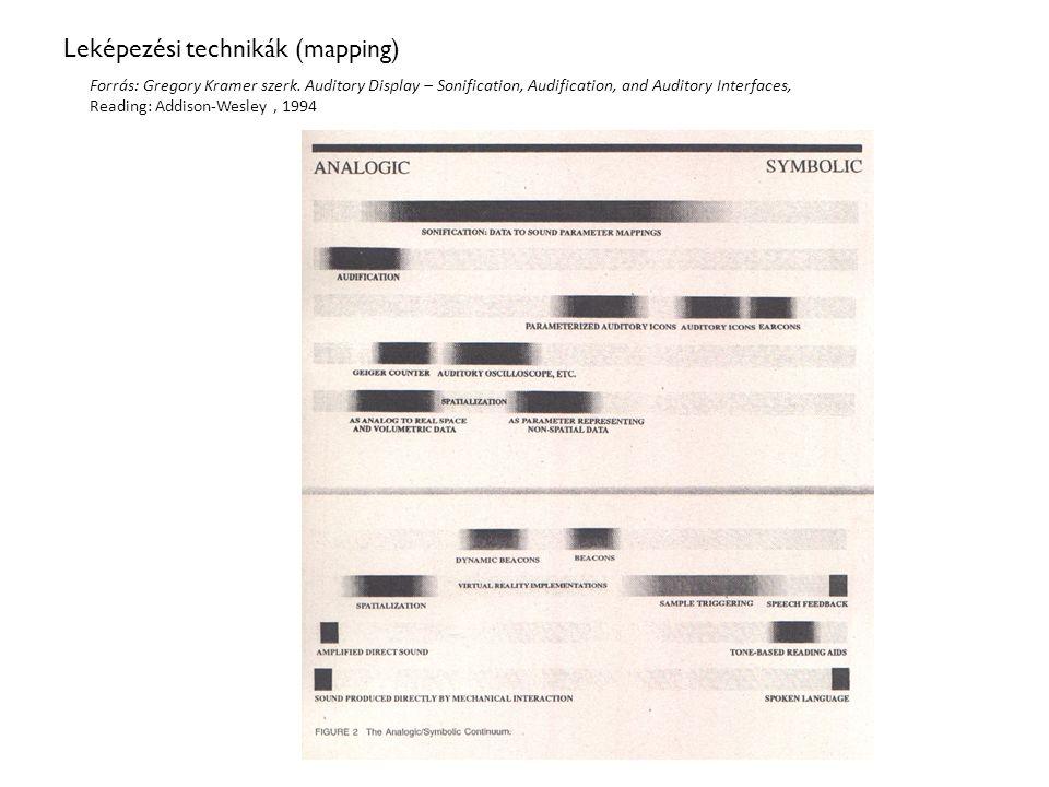Leképezési technikák (mapping) Forrás: Gregory Kramer szerk.