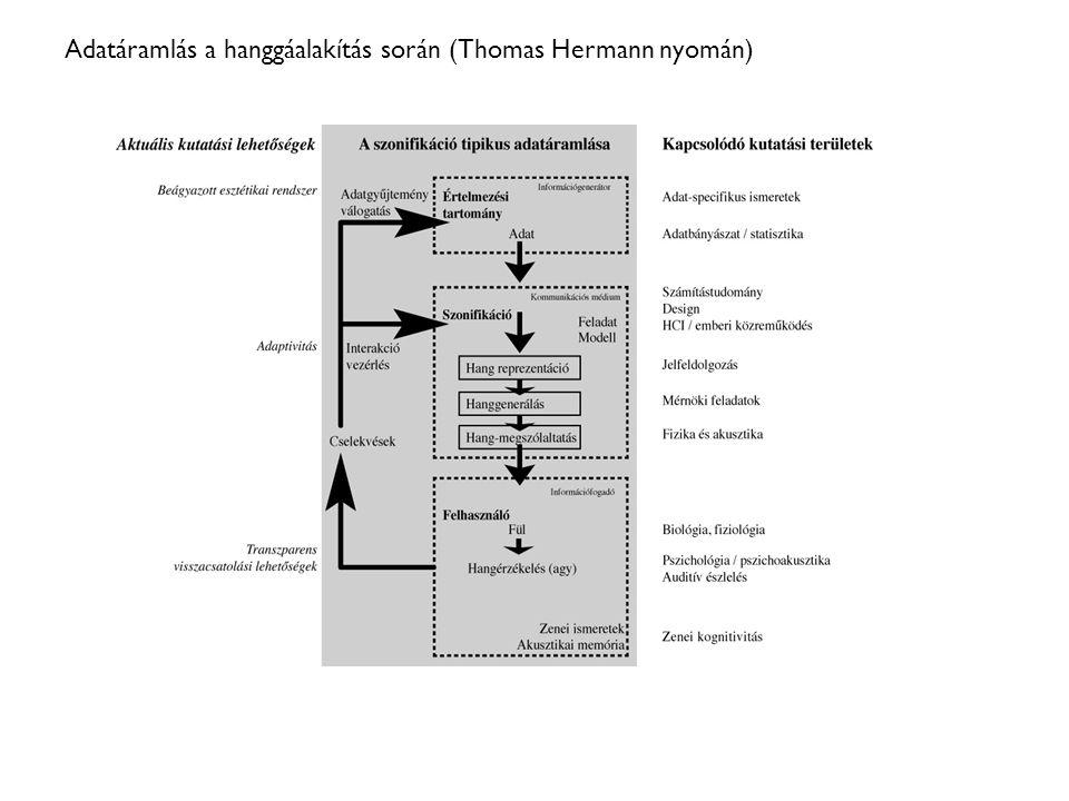 Biológiai indíttatású szimbolikus leképezésre épülő kompozíciók DNS-paraméterek Generatív kompozíció (pl.