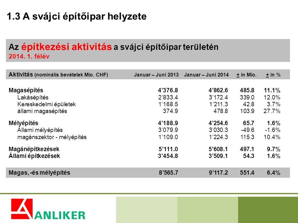 1.3 A svájci építőipar helyzete Az építkezési aktivitás a svájci építőipar területén 2014. 1. félév Aktivitás (nominális bevételek Mio. CHF)Januar – J