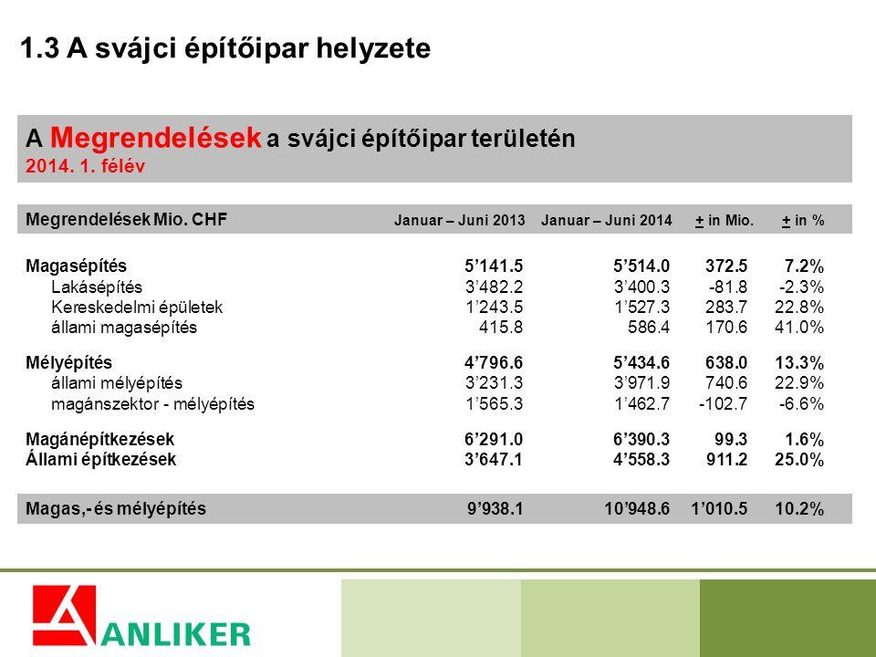 1.3 A svájci építőipar helyzete A Megrendelések a svájci építőipar területén 2014. 1. félév Megrendelések Mio. CHF Januar – Juni 2013Januar – Juni 201