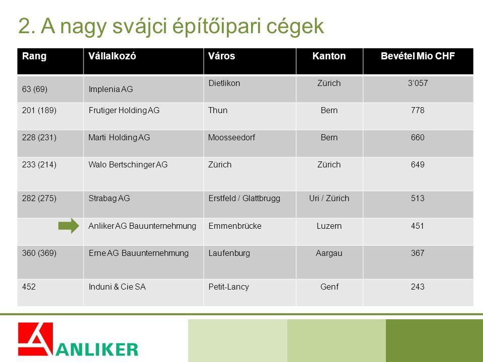 2. A nagy svájci építőipari cégek RangVállalkozóVárosKantonBevétel Mio CHF 63 (69)Implenia AG DietlikonZürich3'057 201 (189)Frutiger Holding AGThunBer